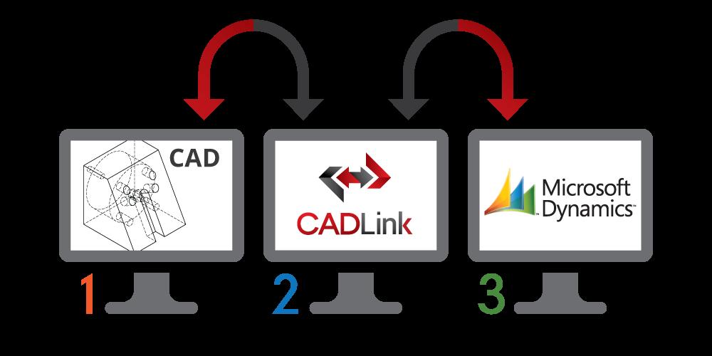 Solve CAD Software & Engineering Manpower Issues Using NAV & CADLink