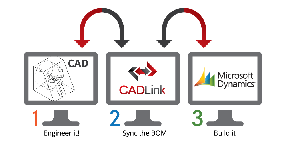 CAD integration with CADLink