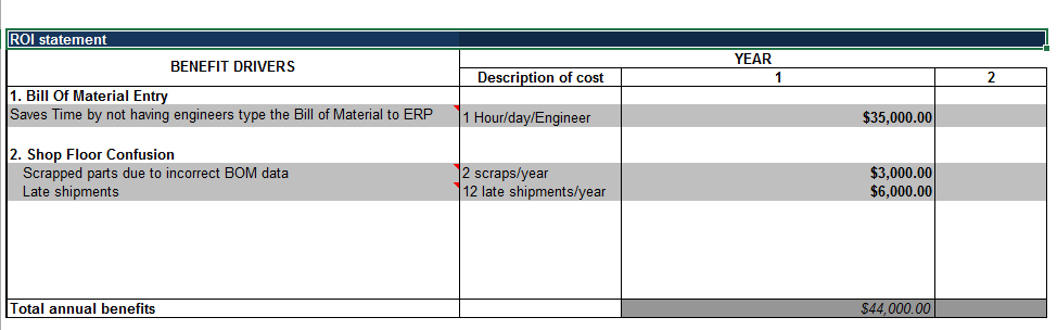 ROI of CADLink to ERP