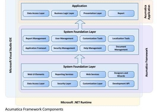 Acumatica-Framework-Components-e1457123385230