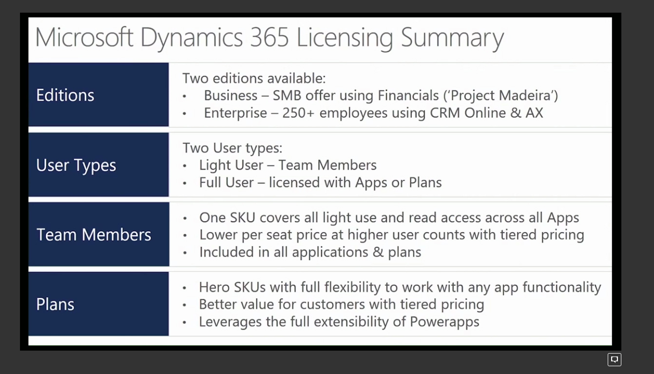 Dynamics 365 Enterprise Edition for Operations Licensing