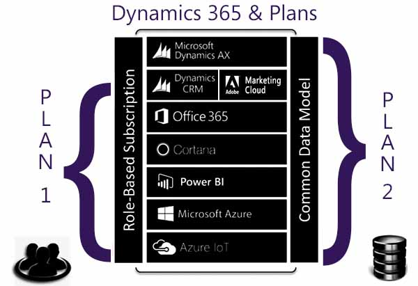 Dynamics 365 Finance & Operations Outperforms Competitors