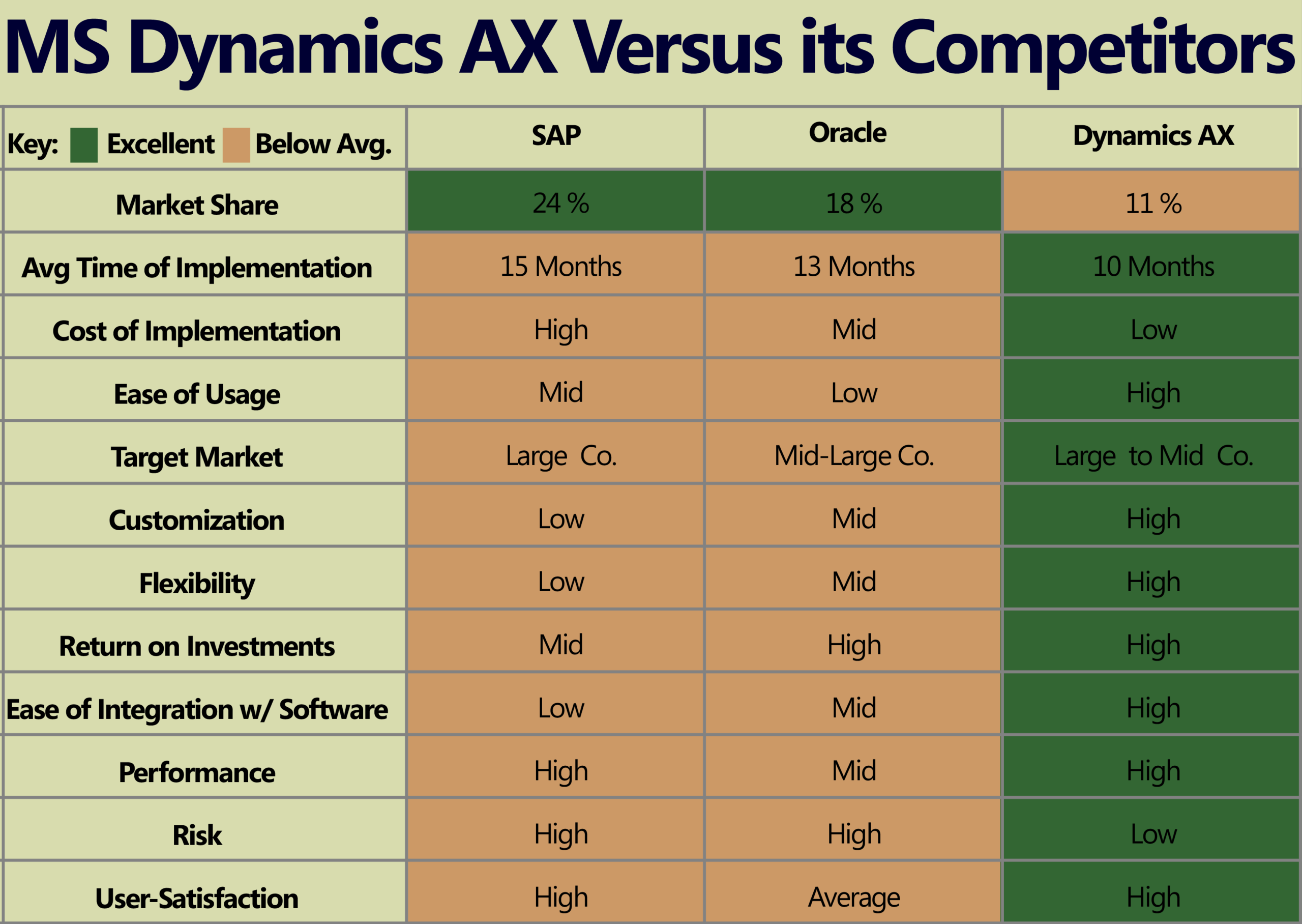 Dynamics AX On-Premise versus competitors
