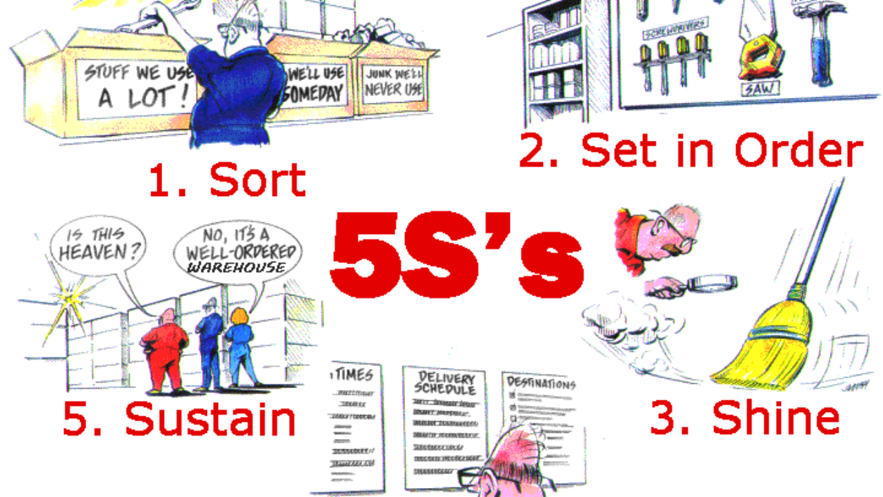 What is 5S? Lean Manufacturing Simplified | Clients First