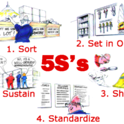 5S Lean Manufacturing Clients First
