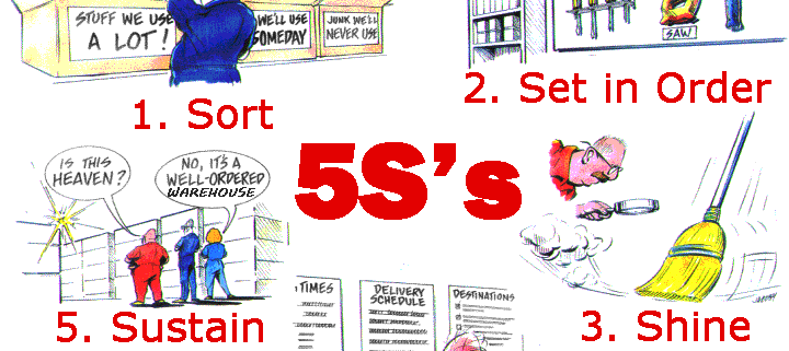 What is 5S? Lean Manufacturing Simplified | Clients First ...