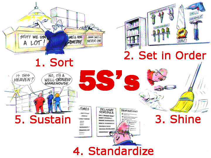 What Is 5s Lean Manufacturing Simplified Clients First
