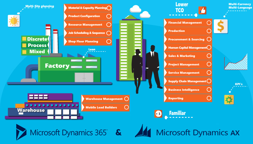Dynamics 365 & Dynamics AX On-Premise Functionality