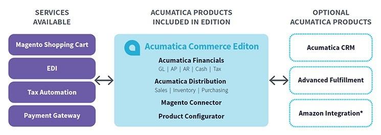 Acumatica Commerce Edition