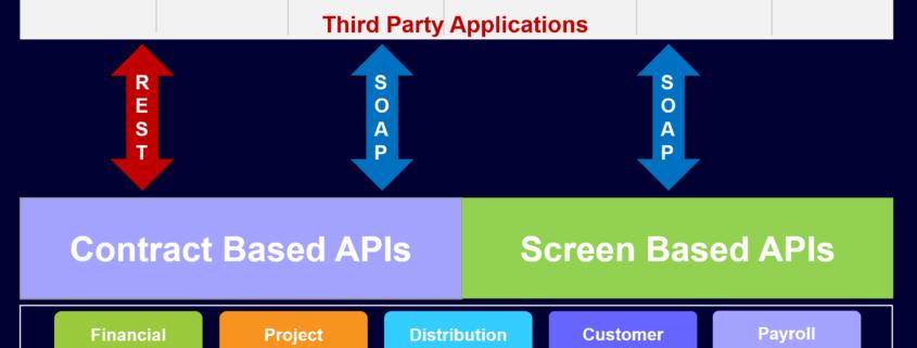Acumatica APIs
