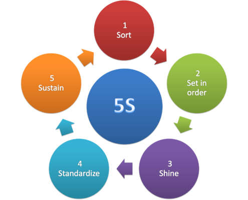 5S implementation tips