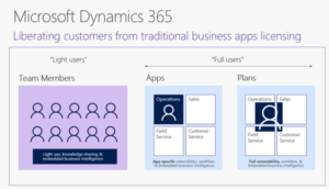 Dynamics 365 Webinar On Demand