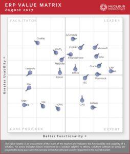 Acumatica and Dynamics 365 Top ERP Value Matrix Review