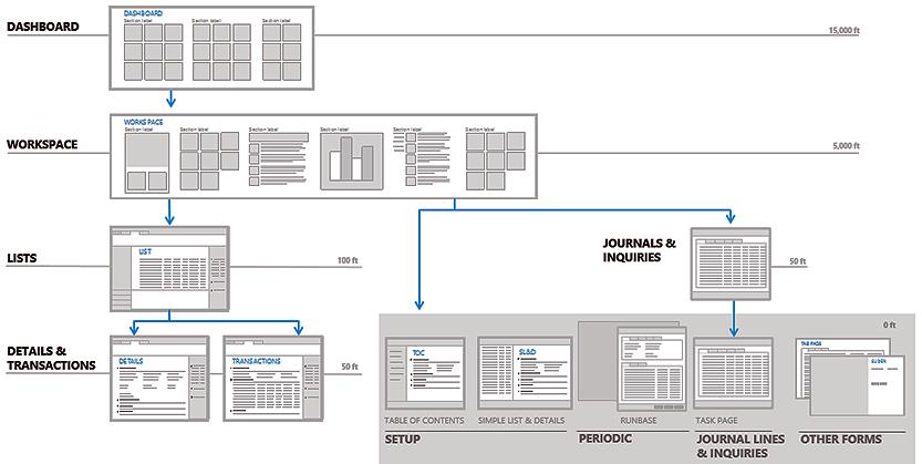 Dynamics 365 Enterprise Navigation Preview
