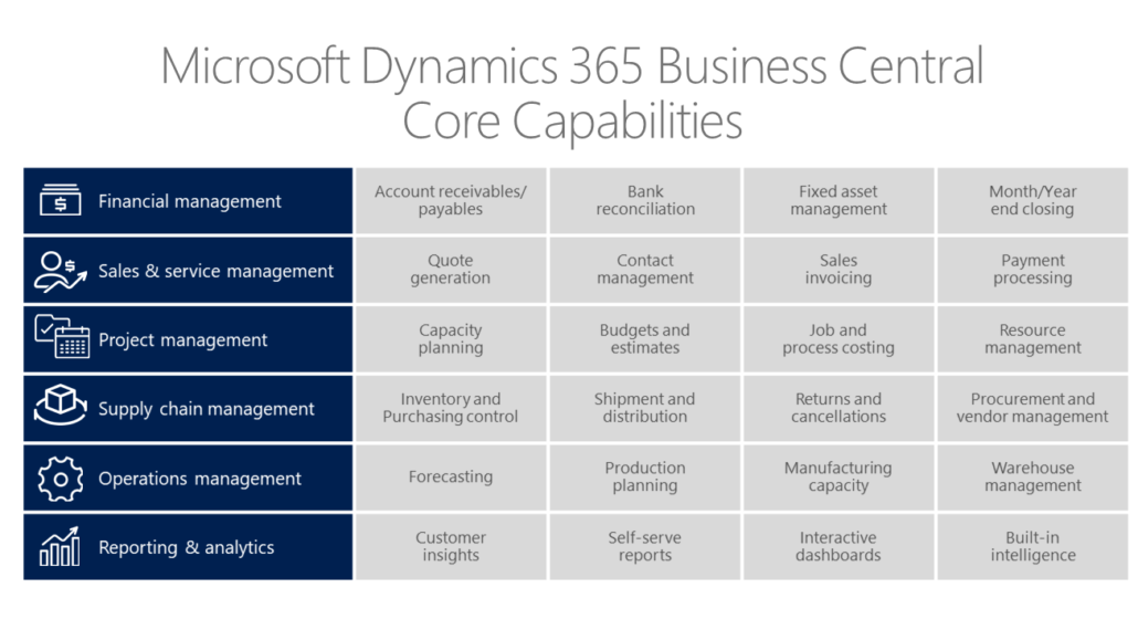 Dynamics 365 Business Central Modules Included