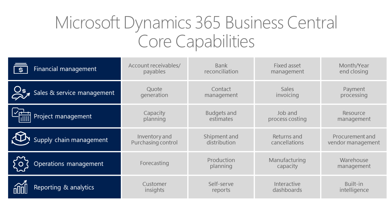 Dynamics 365 Business Central Modules Included Clients
