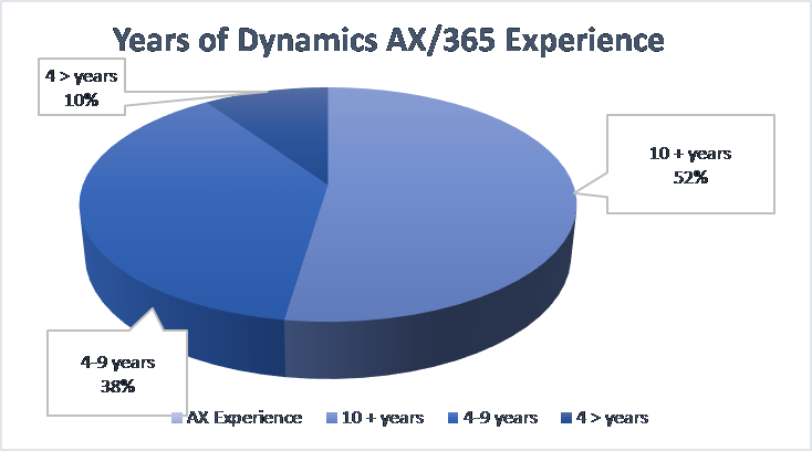 Experienced Dynamics AX 365 Consulting and development